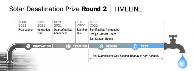 Graphic of water running down a pipe outlining the timeline for Round 2 of the Solar Desalination Prize