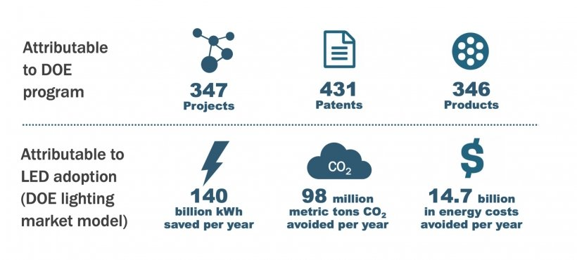 """Graphic with the first row """"Attributable to DOE program: 347 projects, 431 patents, 346 products."""" Second row: """"Attributable to LED adoption: 140 billion kWh saved per year, 98 million metric tons CO2 avoided per year, $14.7 billion in energy costs avoided per year."""""""