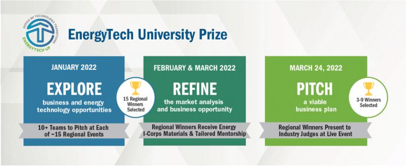 EnergyTech University Prize