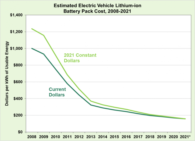 Estimated Electric Vehicle Lithium-ion Battery Pack Cost, 2008-2021