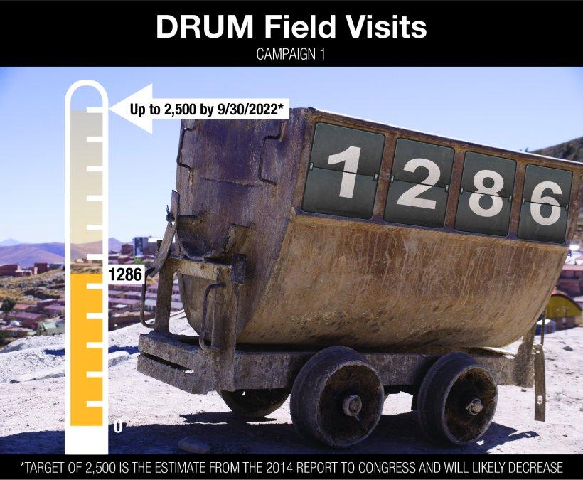 Defense-Related Uranium Mines Field Visits