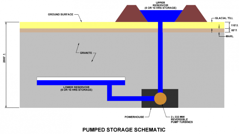 Conceptual closed system underground pumped hydroelectric storage concept by Nelson Energy.