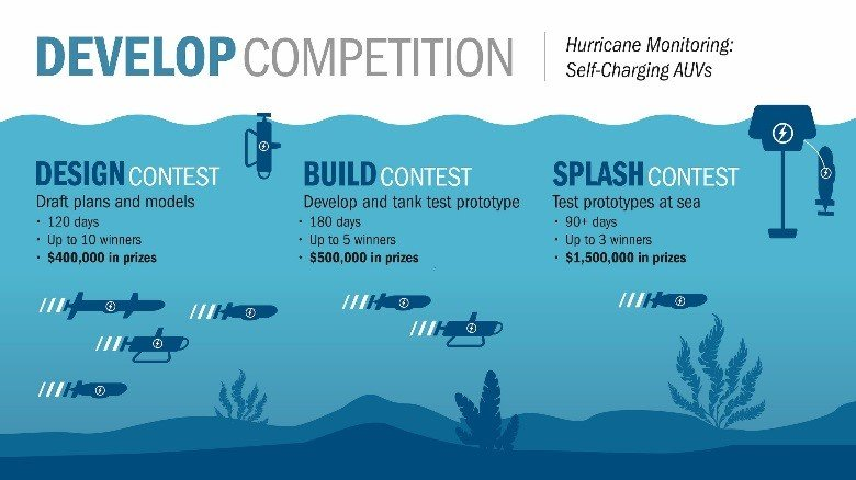 Ocean Observing Prize's first DEVELOP competition.