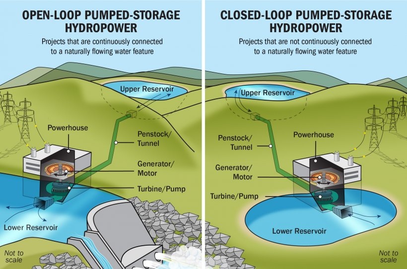 Illustration of of open- and closed-loop PSH projects.