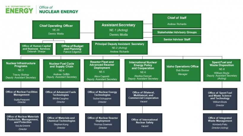 NE Org Chart.Jan.2021