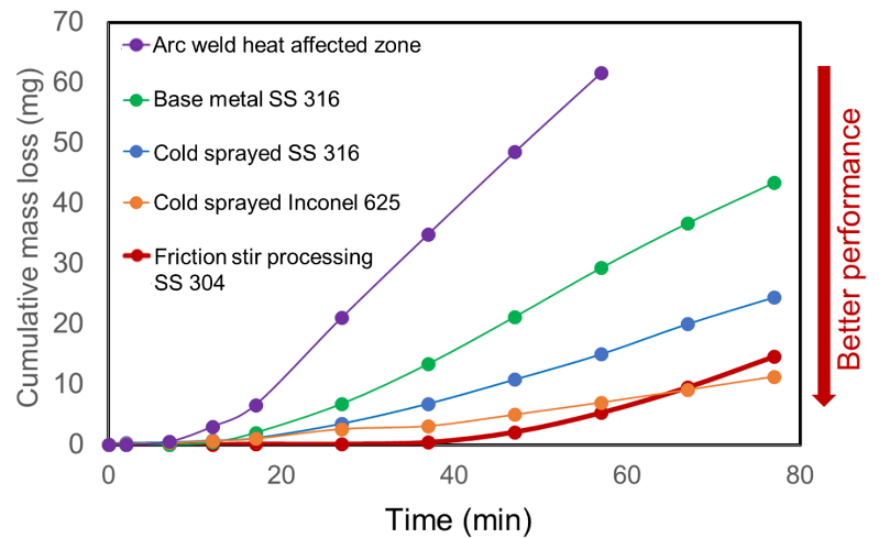 Friction stir processing and cold spray are both types of solid-state processing that dramatically outperform arc welding and base metal by demonstrating better cavitation erosion resistance.
