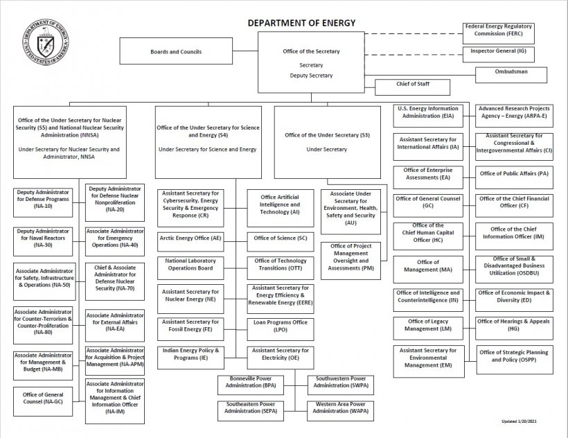 Department of Energy Organizational Chart