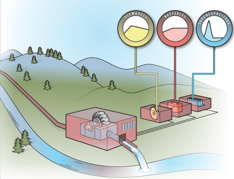 Concept design of INL's Integrated project.