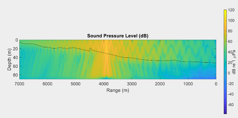 An example file using the Paracousti tool that shows the sound pressure level for a continuous source off a coastline.