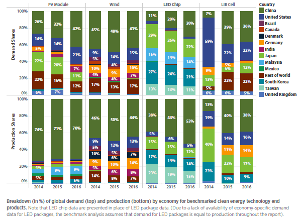The Benchmarks of Global Clean Energy Manufacturing