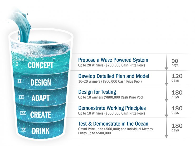 Waves to Water Prize consists of five stages.