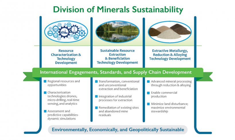 Division of Minerals Sustainability