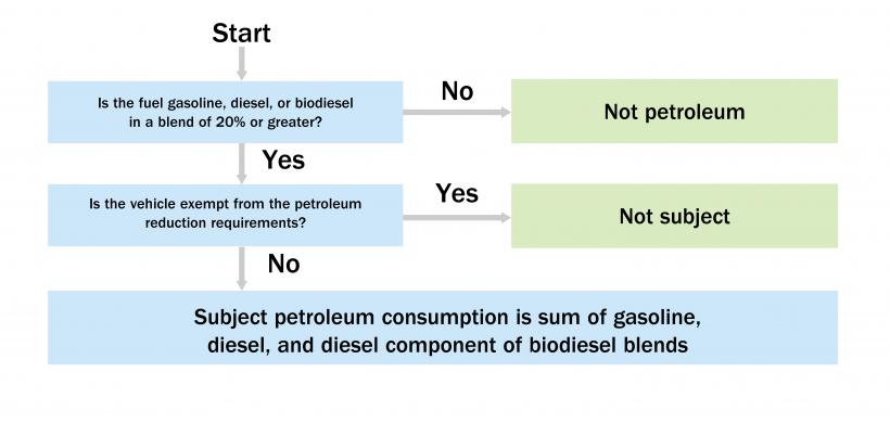 Flowchart on how to determine petroleum.