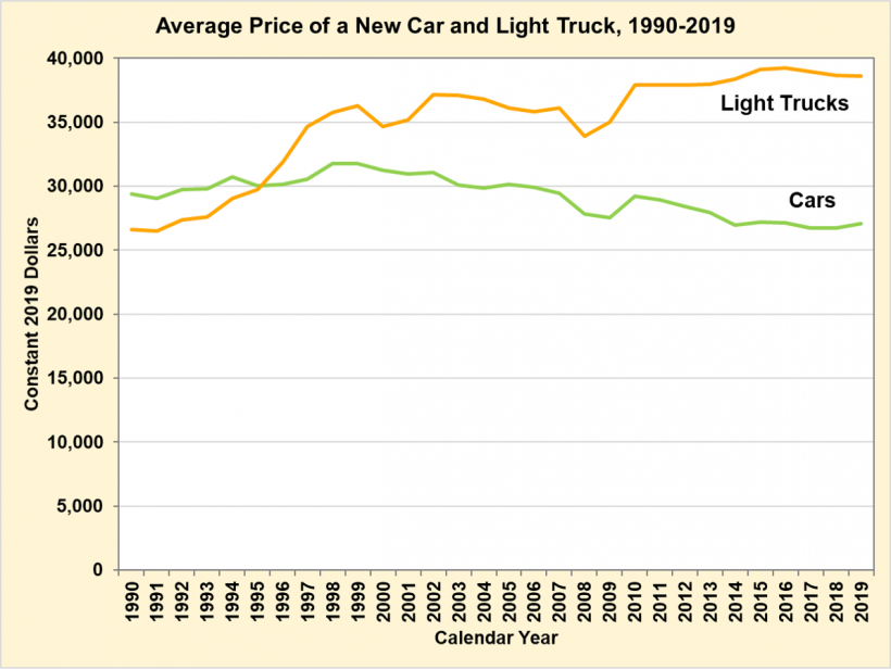 Average price of a new car and light truck from 1990 to 2019