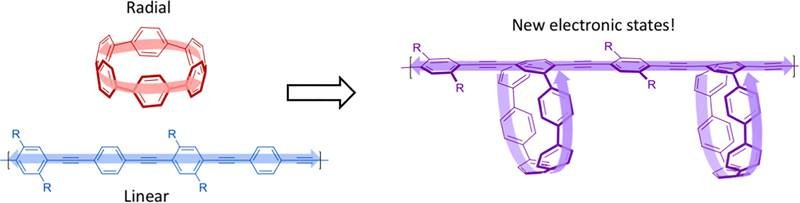 Novel research combines linear and radial molecules to create polymers with novel electronic states. The arrows indicate how electron migration flows.