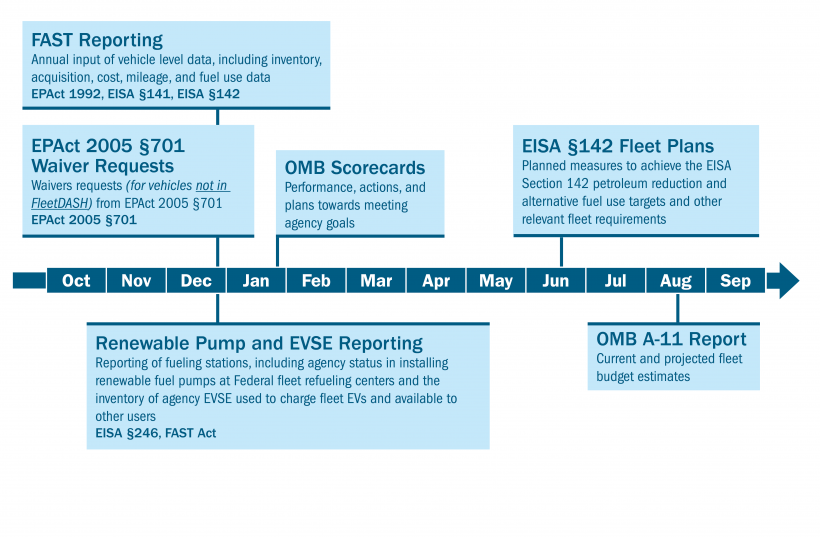 Annual Federal Fleet Planning, Reporting, and Management Requirements Timeline