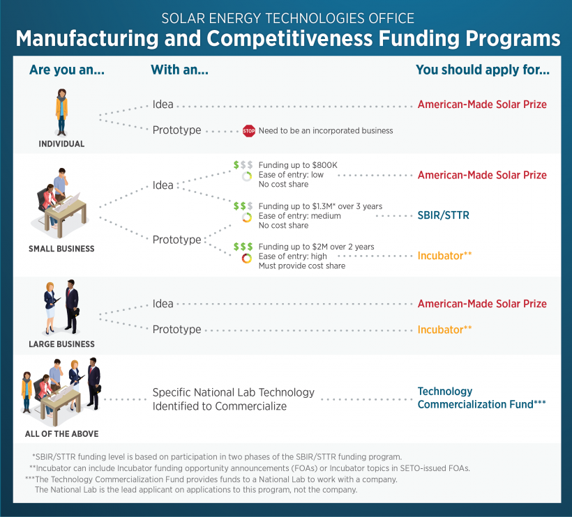 Manufacturing and Competitiveness Funding Programs graphic