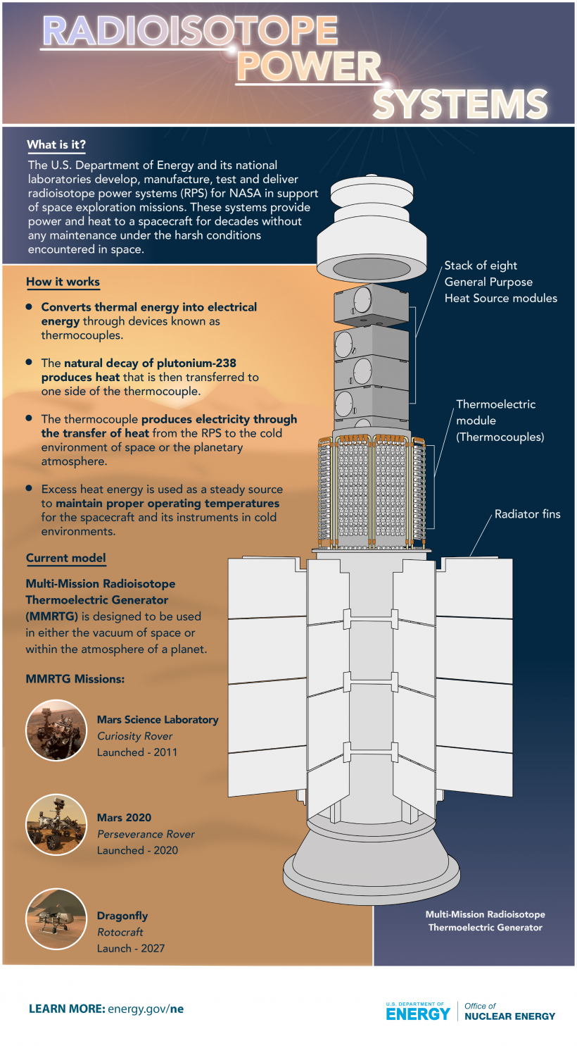 Radioisotope Power Systems Infographic