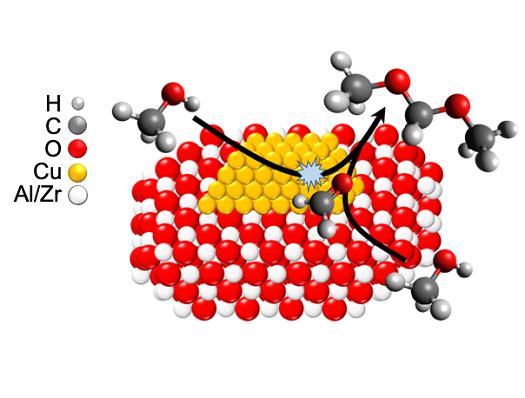Diagram illustrating how bifunctional catalysts perform dehydrogenative coupling of methanol to dimethoxymethane.