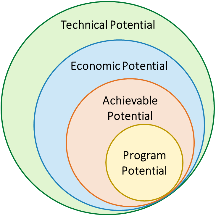 This image illustrates the relationship of the four generalized categories of energy efficiency as circles. Beginning with the outermost circle to innermost circle: Technical potential, economic potential, achievable potential, and program potential.