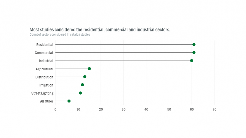 A graphic plotting the count of sectors considered in the energy efficiency potential catalog studies. Most studies considered the residential, commercial, and industrial sectors.
