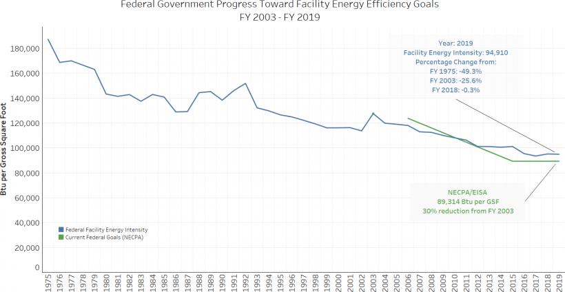 Graph displays federal progress since 1975.
