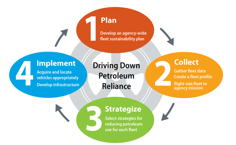 Fleet strategic planning and implementation process framework.