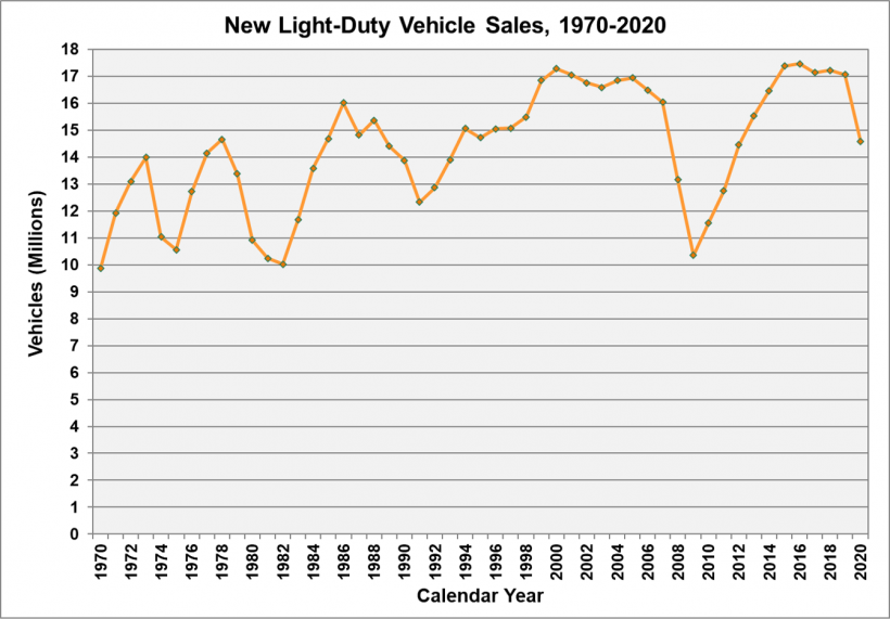 Line graph showing new light-duty vehicle sales from 1970 to 2020