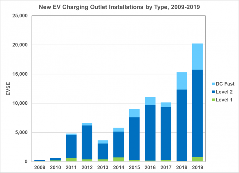 New Electric Vehicle Charging Outlet Installations by Type from 2009 to 2019.