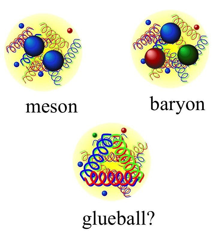 """In particles made of two and three quarks (mesons and baryons), quarks are held together by gluons, carriers of the strong force (shown as springs). Theory also predicts """"glueballs,"""" particles made of gluons and quark-antiquark pairs (shown as dots)."""