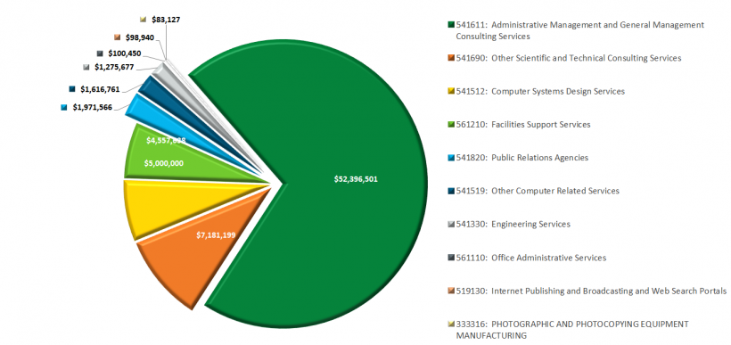 A pie chart showing EERE's spending by category on services provided by small businesses.