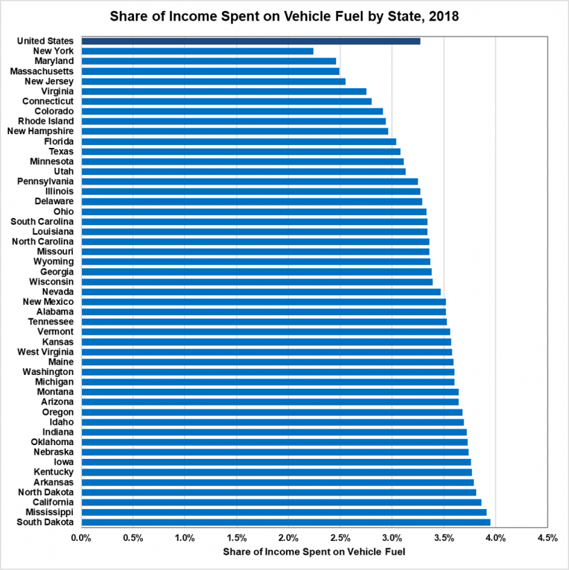 Share of income spent on vehicle fuel by state in 2018.