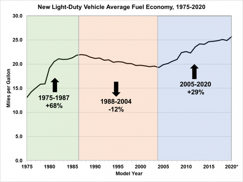 New light-duty vehicle average fuel economy from 1975 to 2020