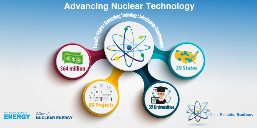 An atom with four images highlighted for $64 million, 89 projects, 39 universities, 29 states.