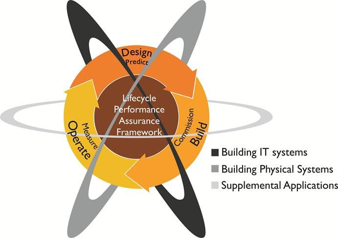 The CBERD logo, showing how building IT systems, building physical systems and supplemental applications interact.
