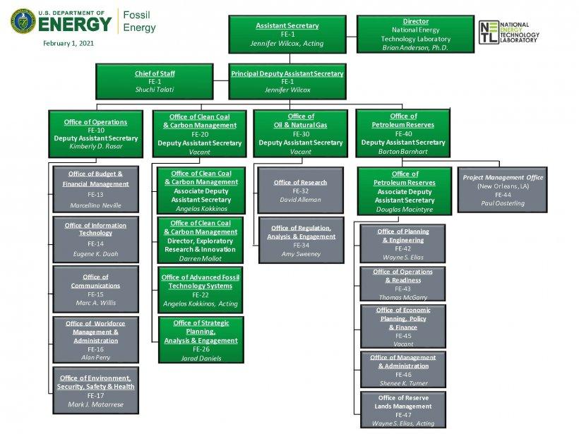 FE Org Chart (FEB 2021)