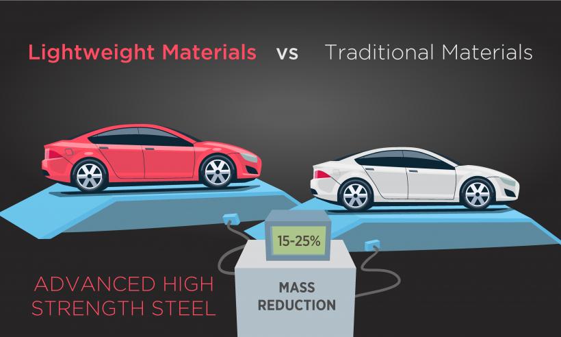 Lightweight Materials vs Traditional Materials - Advanced High Strength Steel 15-25 percent mass reduction