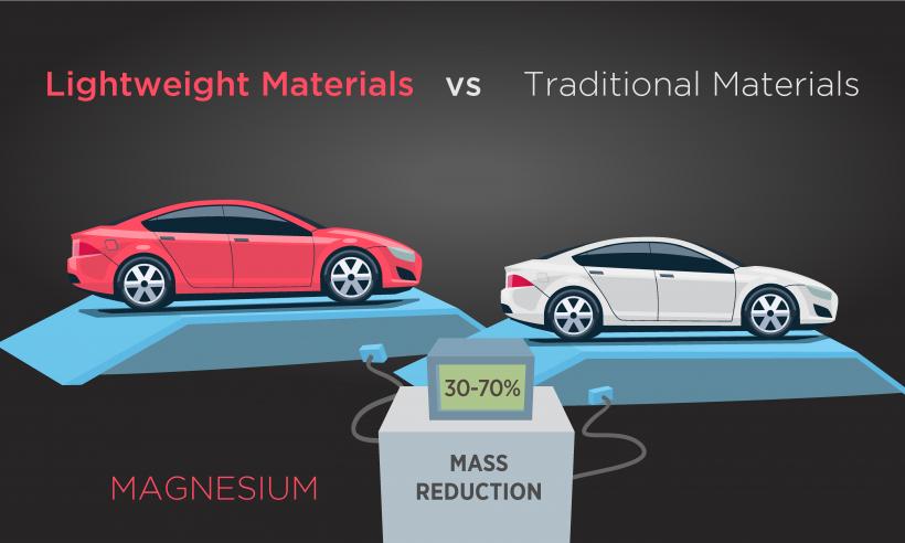 Lightweight Materials vs Traditional Materials - Magnesium 30-70 percent mass reduction
