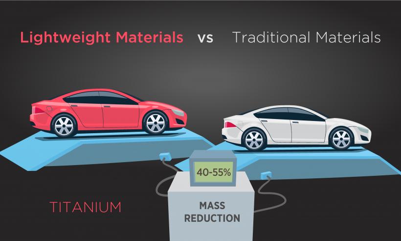 Lightweight Materials vs Traditional Materials - Titanium 40-55 percent mass reduction