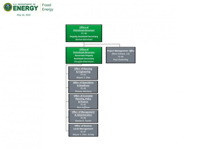 OPR and PMO Organizational Chart
