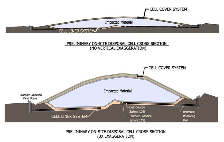 Preliminary design cross section of Planned On-site Disposal Cell