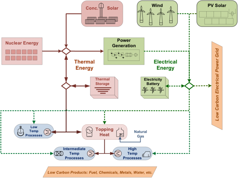 Flowchart graphic: An Integrated Nuclear-Renewable Energy System, showing relationships with thermal energy, electrical energy, and power generation.
