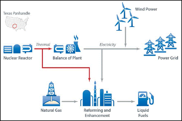 Flowchart graphic: Two Integrated Nuclear-Renewable System Case Studies, with a nuclear reactor and wind power feeding into the power grid.