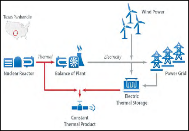Flowchart graphic: Integrated Systems that could Supply Industry with Thermal Energy, with a nuclear reactor and wind energy feeding into the power grid.