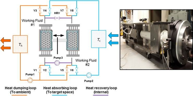Graph and photo side by side: This thermoelastic system provides a promising alternative to traditional vapor-compression HVAC technologies.