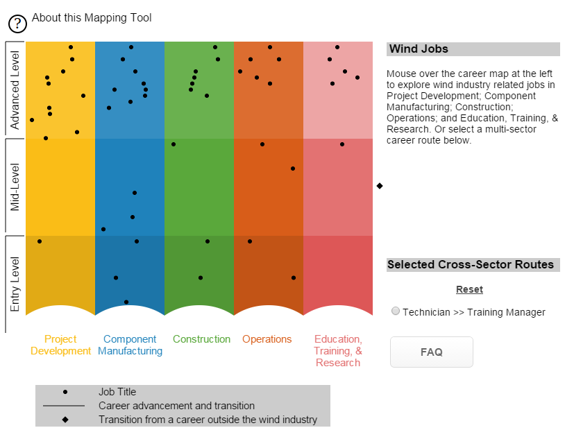 matrix in various shades with dots indicating various careers in wind.