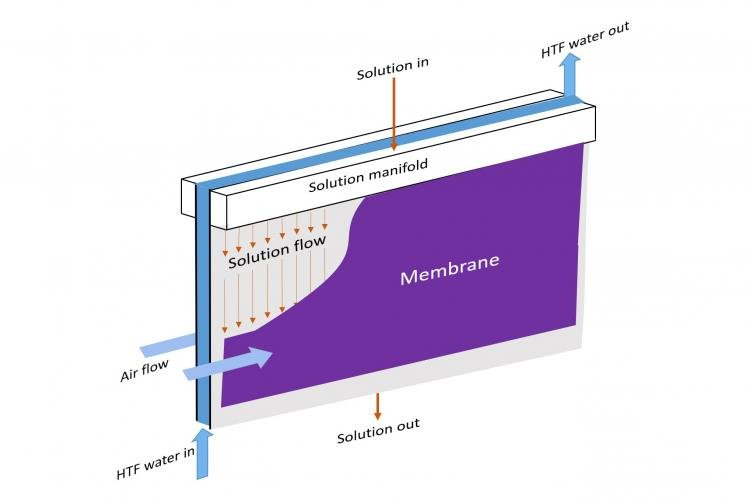 Graphic of a class of gas-fired heat pump water heater systems, based on a novel semi-open sorption concept.