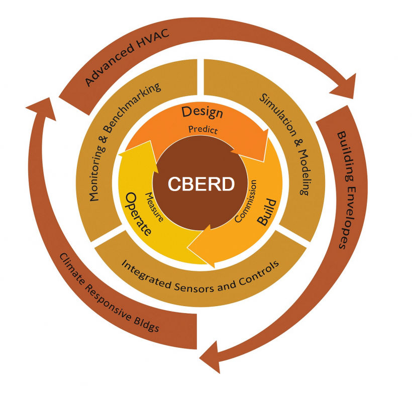 Graphic of CBERD's lifecycle assurance framework for the design, building, and operation of smart, high-performance buildings.