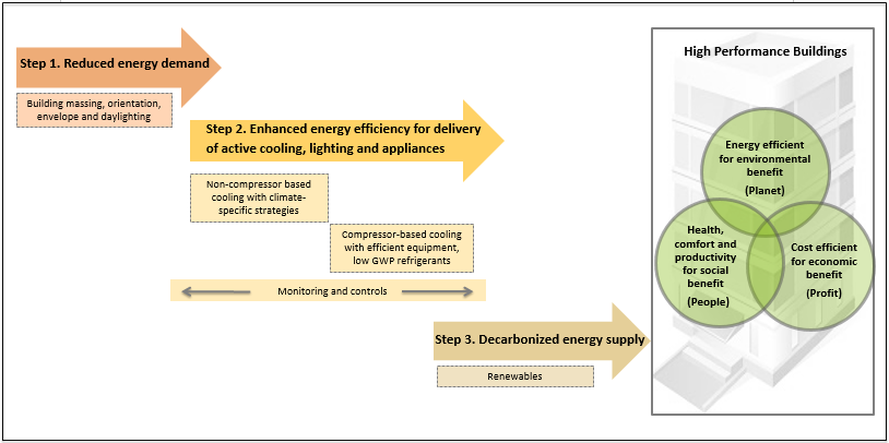 Graphic: CBERD approach to the design, construction, and operation of high-performance buildings.