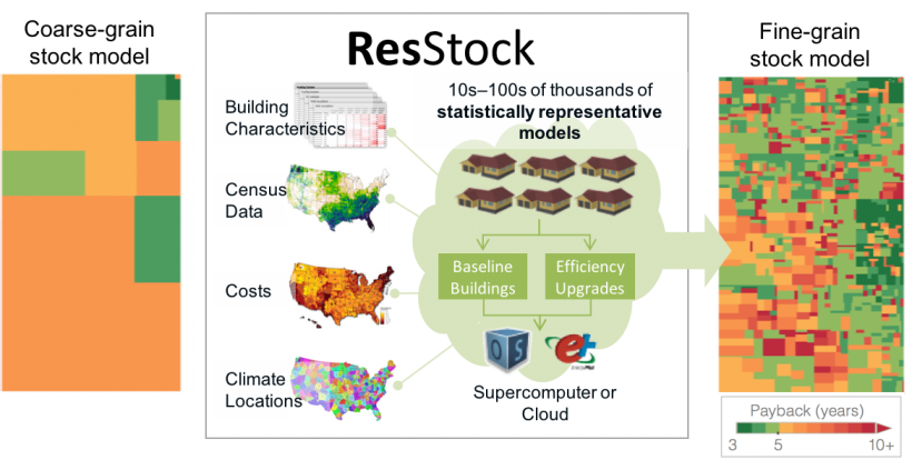 """Payback period """"heat maps"""" for insulation upgrades in various housing stock segments in Washington and Oregon with short payback cost effective upgrade opportunities are in green."""